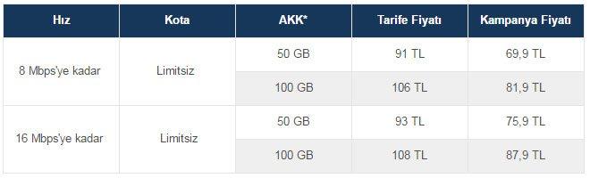 Superonline Fiber İnternet Paketleri